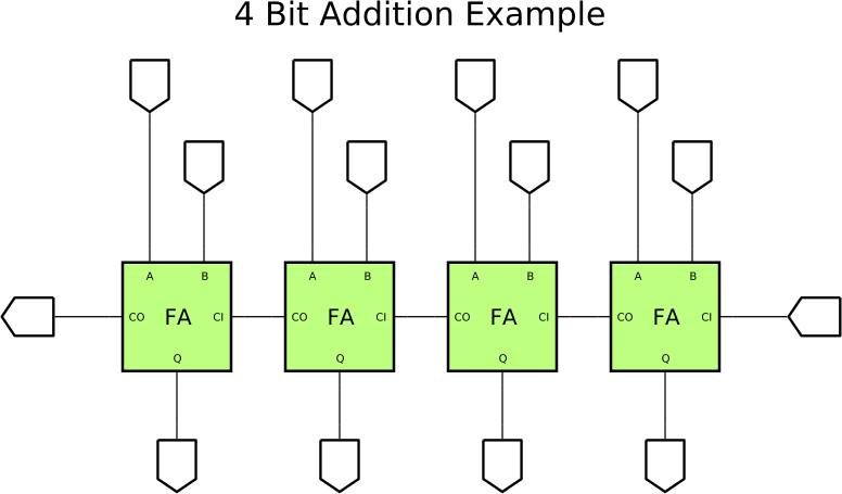 Example SmartSim Projects