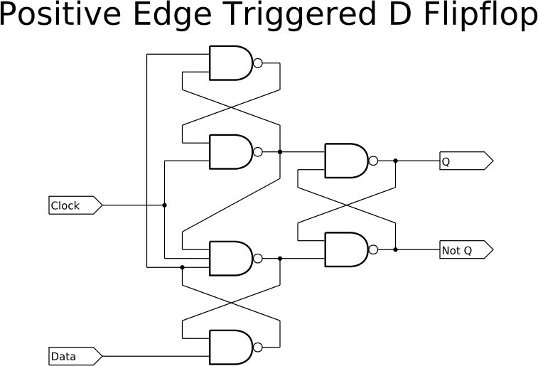 Positive Edge Triggered D Flipflop
